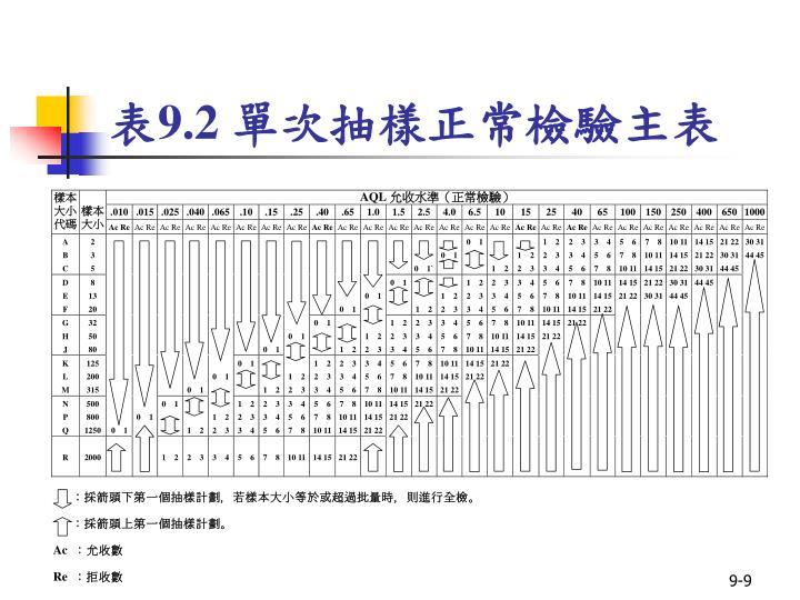 表9.2 單次抽樣正常檢驗主表