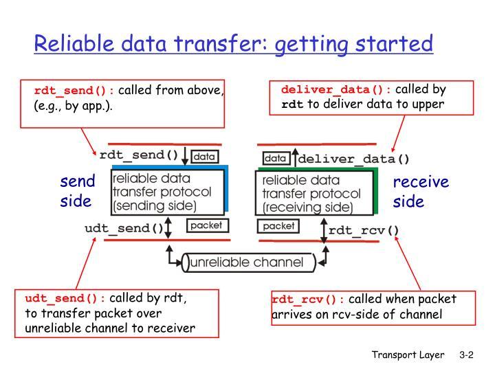 deliver_data():