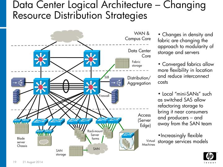 Data Center Logical Architecture – Changing Resource Distribution Strategies