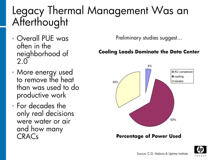Legacy Thermal Management Was an Afterthought