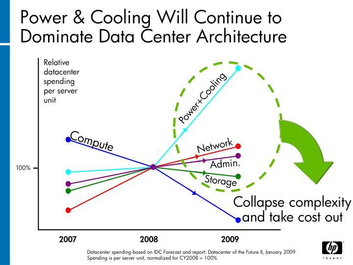 Power & Cooling Will Continue to Dominate Data Center Architecture