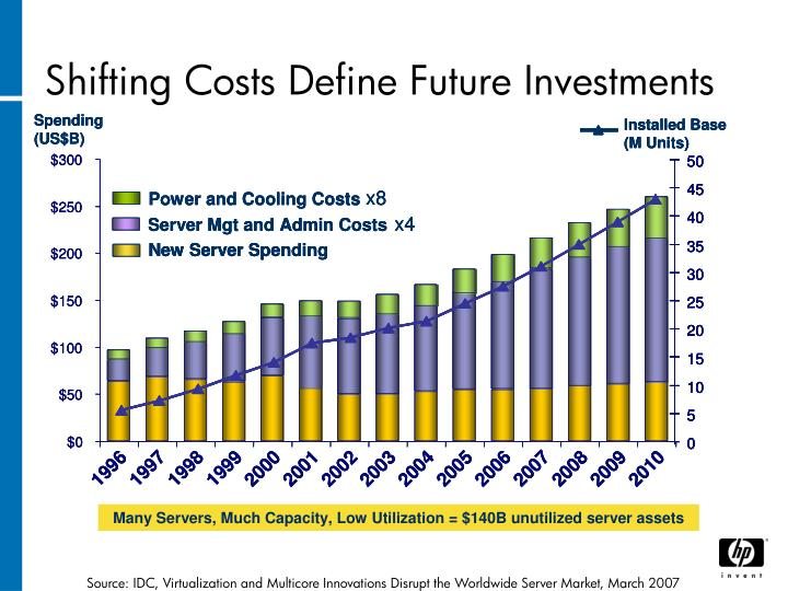 Shifting Costs Define Future Investments
