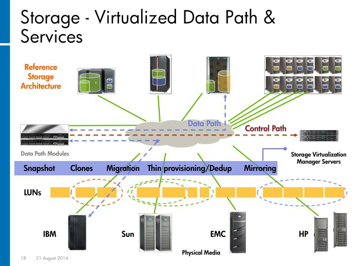 Storage - Virtualized Data Path & Services