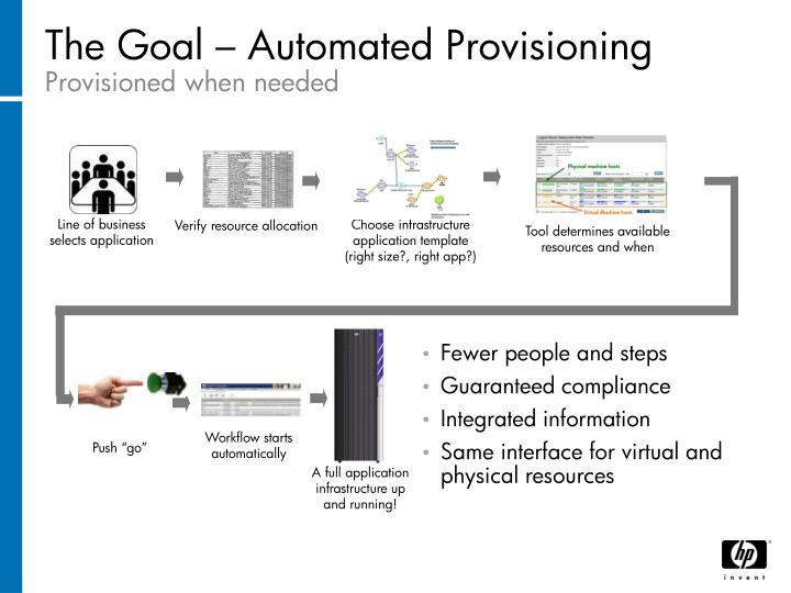 The Goal – Automated Provisioning