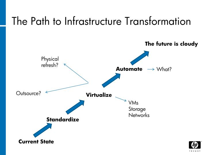 The Path to Infrastructure Transformation