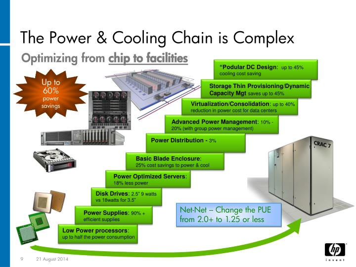 The Power & Cooling Chain is Complex