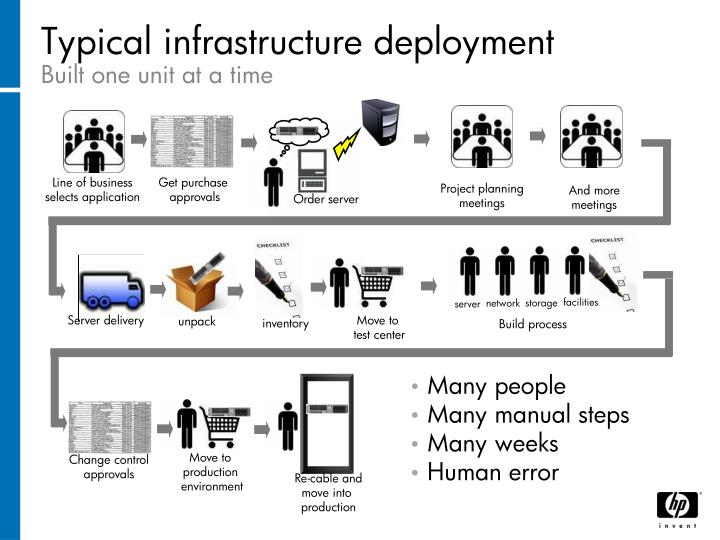 Typical infrastructure deployment