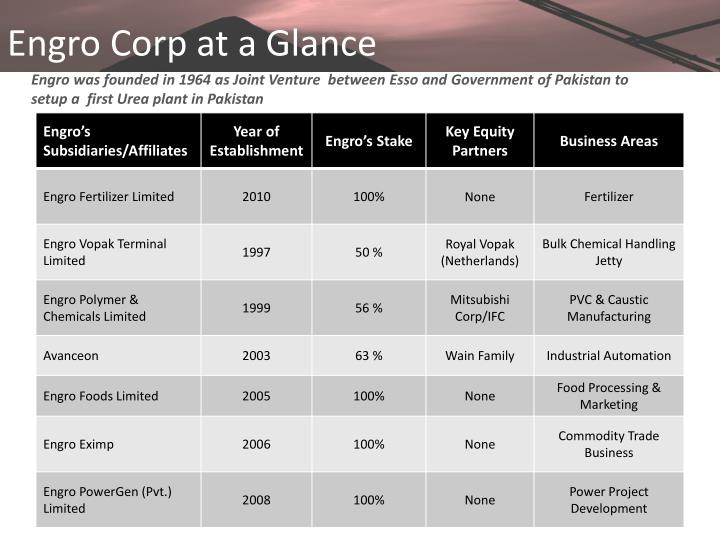 Engro Corp at a Glance