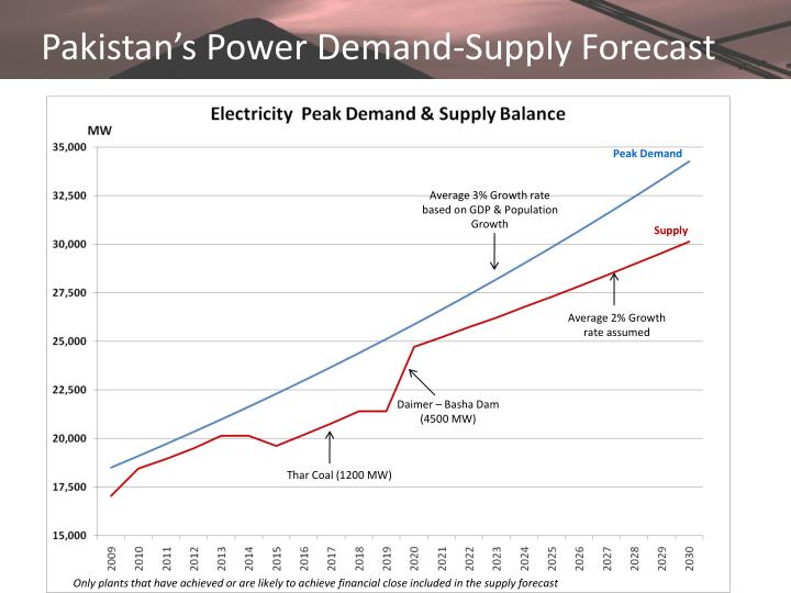 Pakistan's Power Demand-Supply Forecast