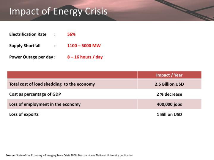 Impact of Energy Crisis