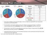 wrong fuel choice