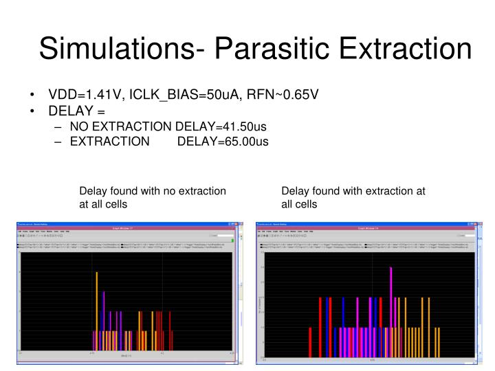 Simulations- Parasitic Extraction