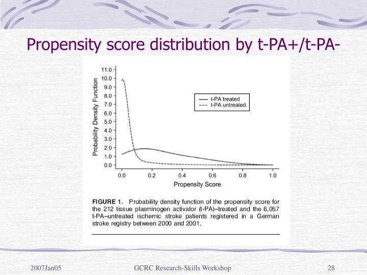 Propensity score distribution by t-PA+/t-PA-