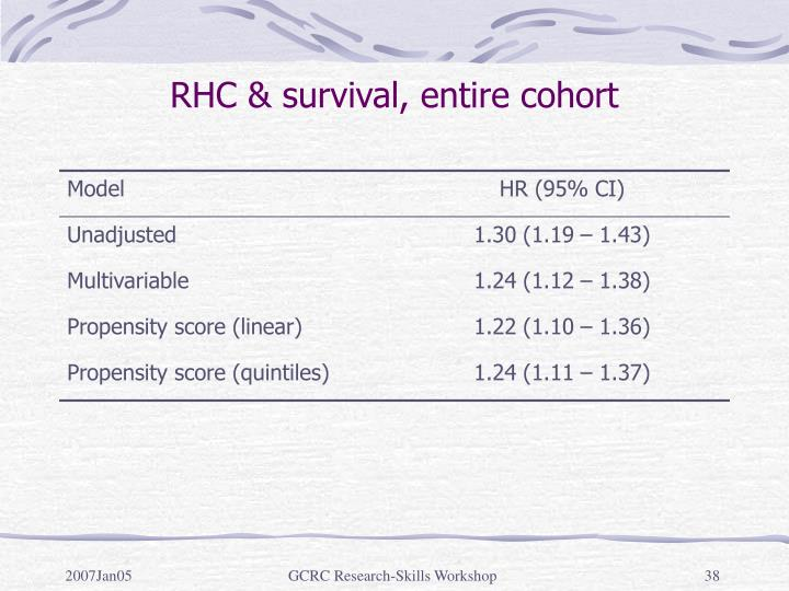 RHC & survival, entire cohort