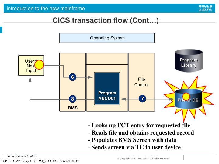 CICS transaction flow (Cont…)