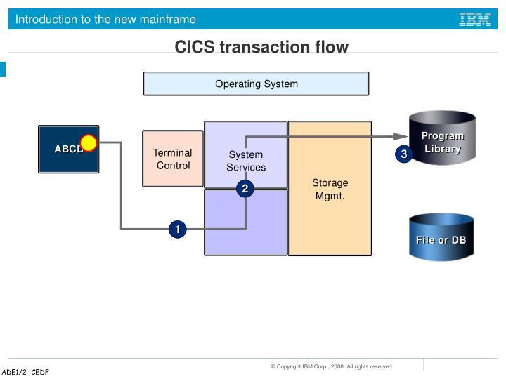 CICS transaction flow