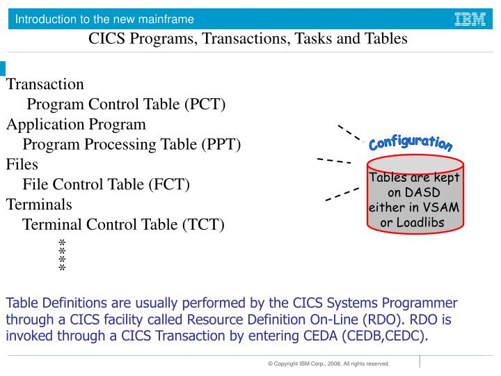 CICS Programs, Transactions, Tasks and Tables