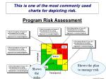 program risk assessment