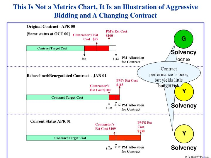 This Is Not a Metrics Chart, It Is an Illustration of Aggressive Bidding and A Changing Contract