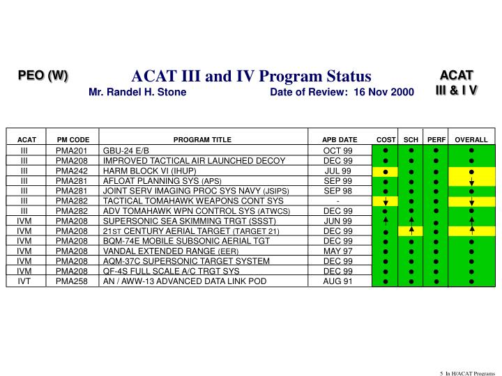 ACAT III and IV Program Status