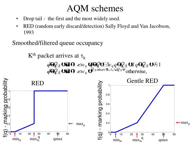 AQM schemes