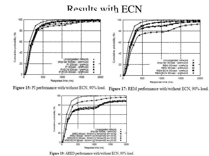 Results with ECN