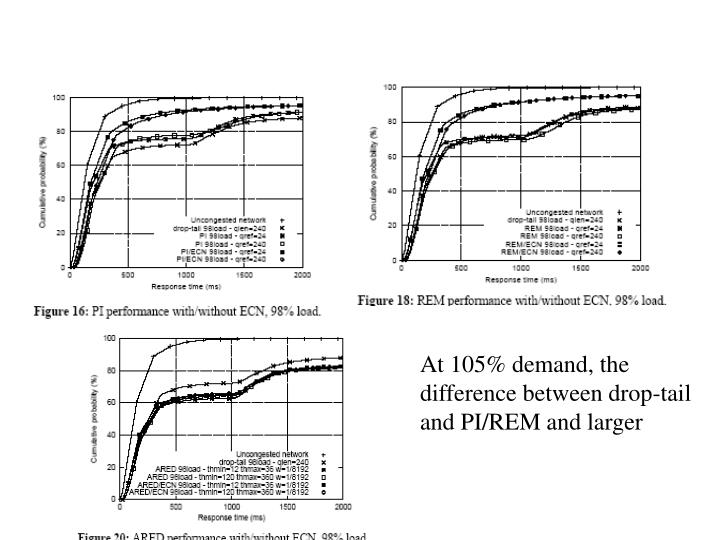 At 105% demand, the difference between drop-tail and PI/REM and larger