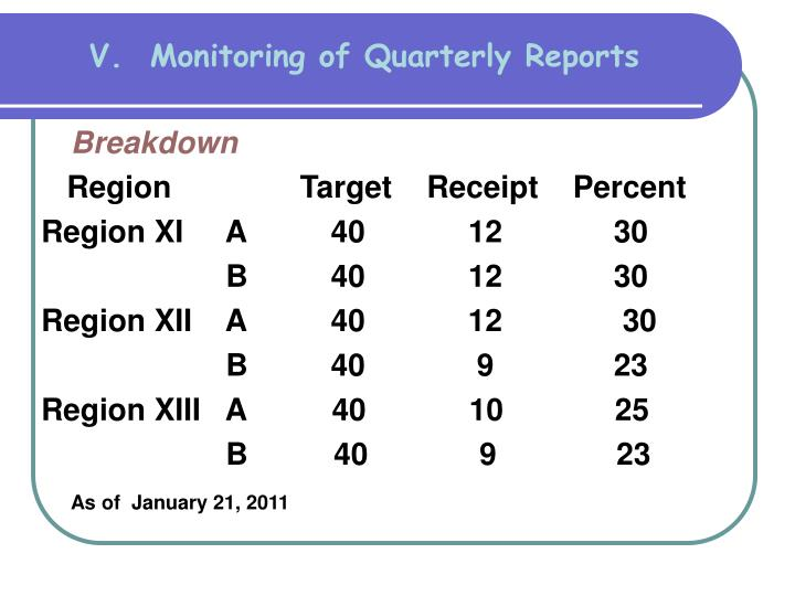 V.  Monitoring of Quarterly Reports