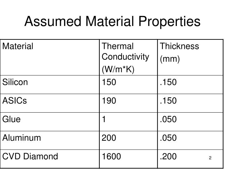 Assumed material properties