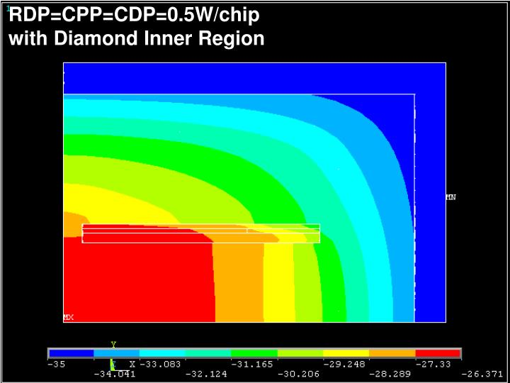 RDP=CPP=CDP=0.5W/chip