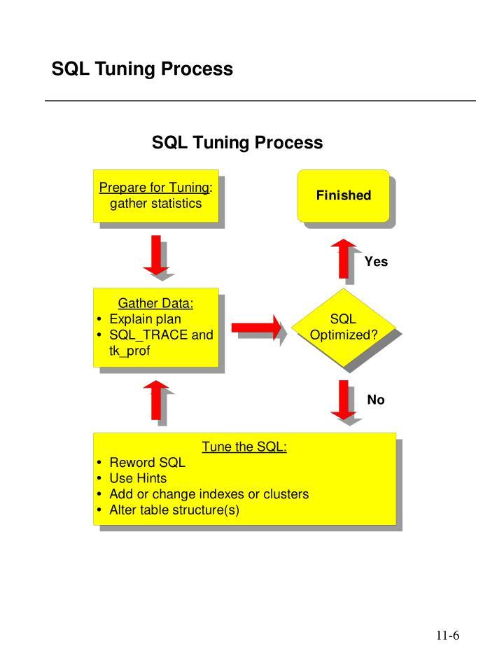 SQL Tuning Process