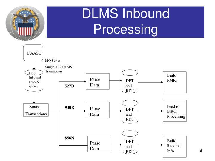 DLMS Inbound Processing