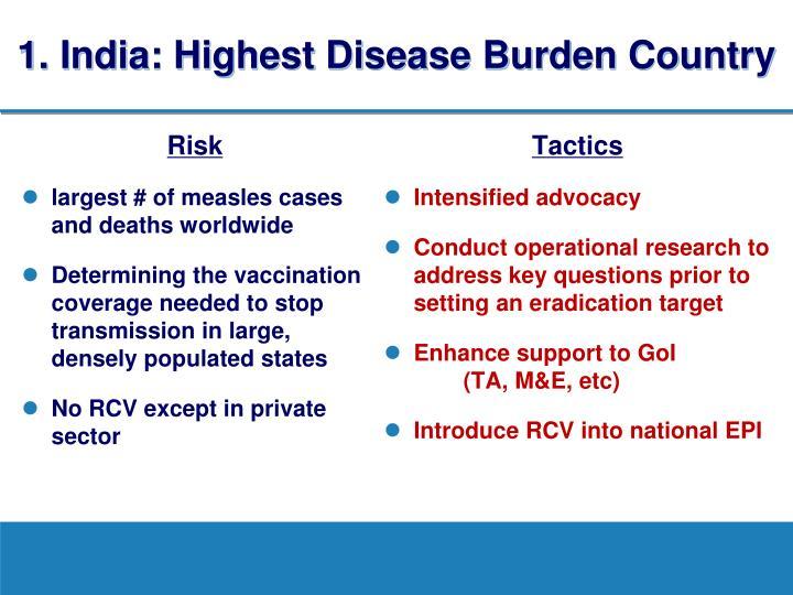 1. India: Highest Disease Burden Country