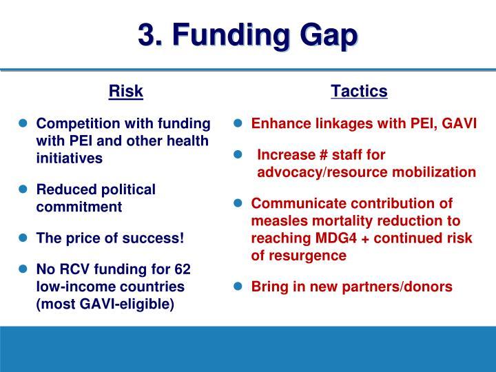 3. Funding Gap