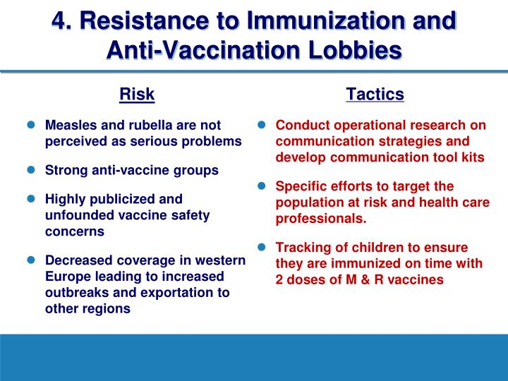 4. Resistance to Immunization and