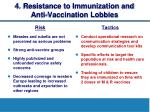 4 resistance to immunization and anti vaccination lobbies