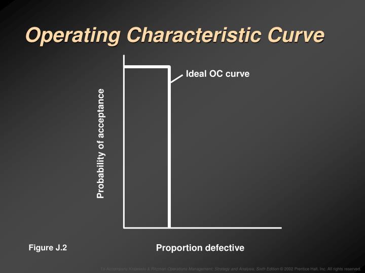 Ideal OC curve