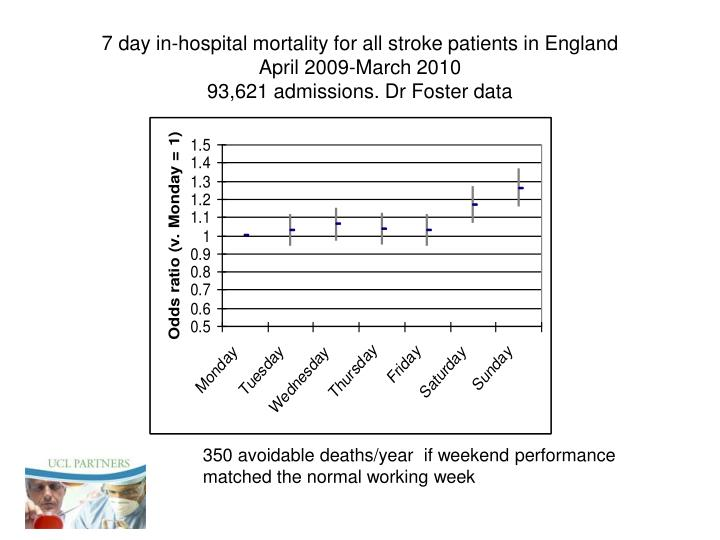 7 day in-hospital mortality for all stroke patients in England