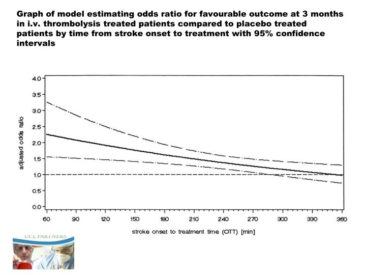 Graph of model estimating odds ratio for favourable outcome at 3 months in i.v. thrombolysis treated patients compared to placebo treated patients by time from stroke onset to treatment with 95% confidence intervals