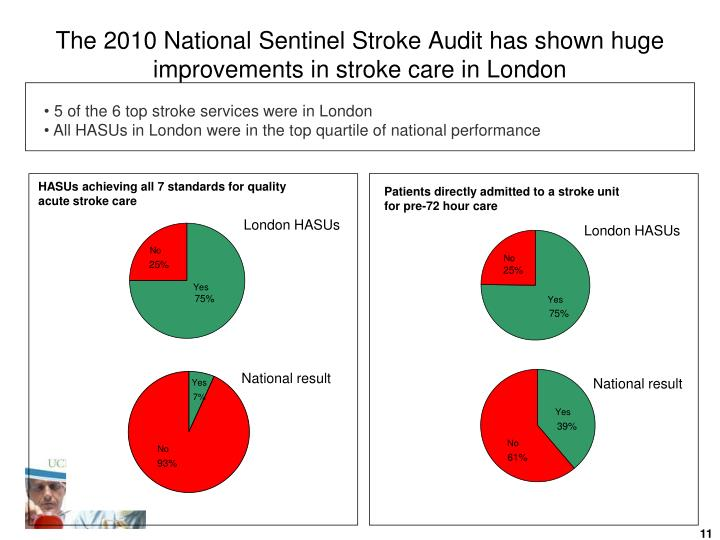 The 2010 National Sentinel Stroke Audit has shown huge improvements in stroke care in London