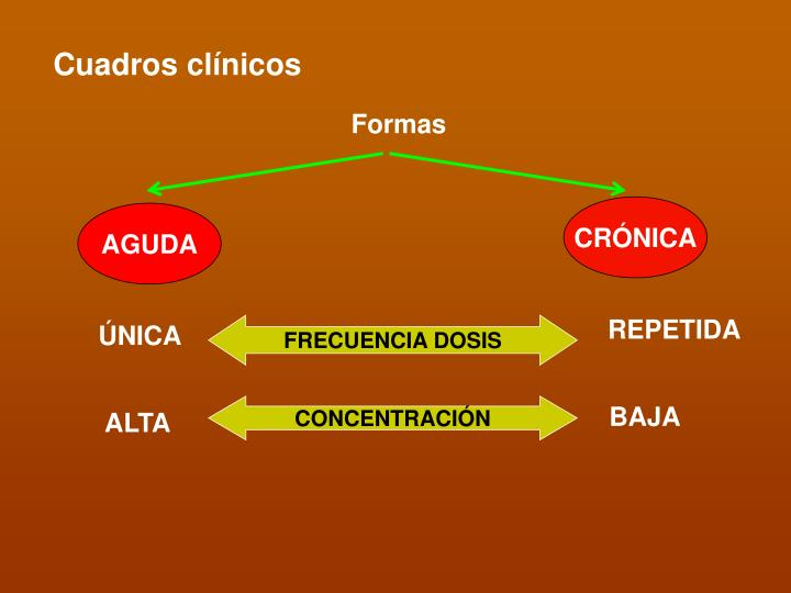 Cuadros clínicos