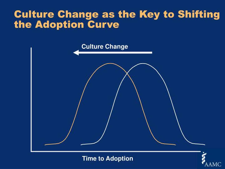 Culture Change as the Key to Shifting the Adoption Curve