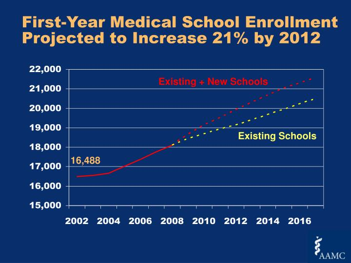 First-Year Medical School Enrollment Projected to Increase 21% by 2012