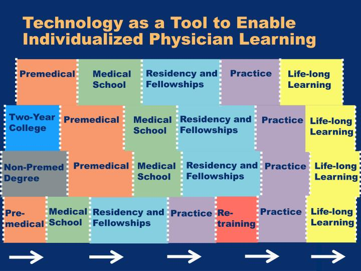 Technology as a Tool to Enable Individualized Physician Learning