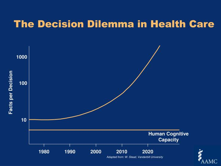 The Decision Dilemma in Health Care