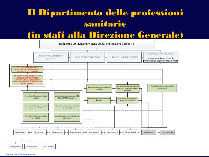 Il Dipartimento delle professioni sanitarie