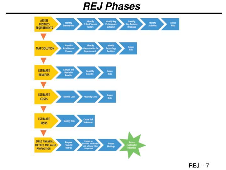 REJ Phases