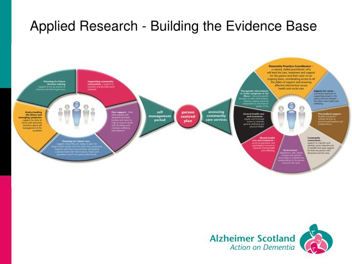 Applied Research - Building the Evidence Base