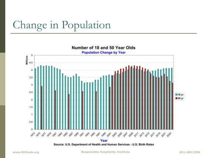 Change in Population