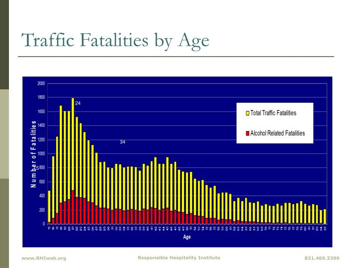 Traffic Fatalities by Age